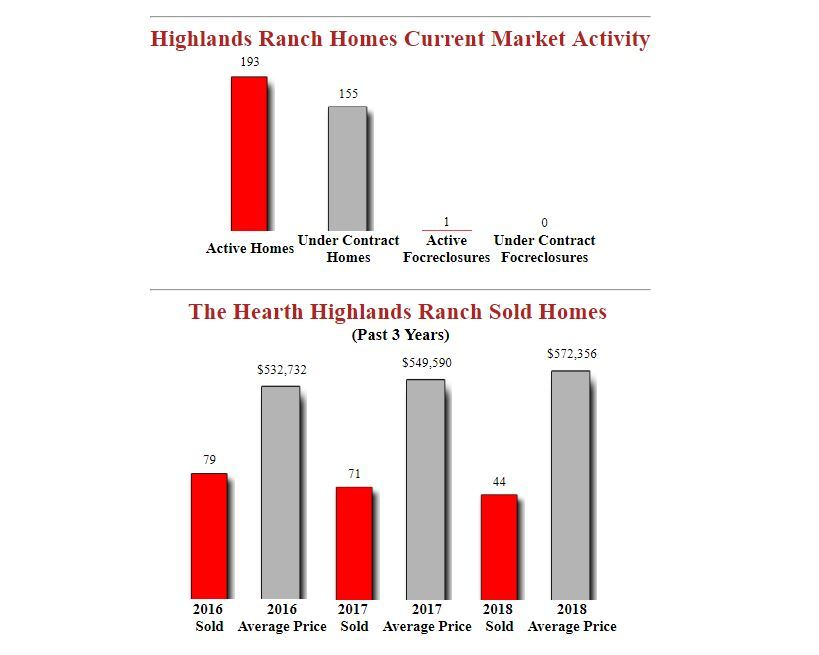 The Hearth Highlands Raqnch Homes For Sale