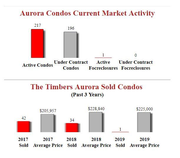 The Timbers Aurora Condos For Sale