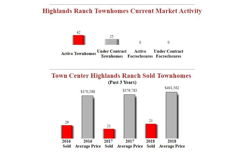 town center highlands ranch townhomes for sale