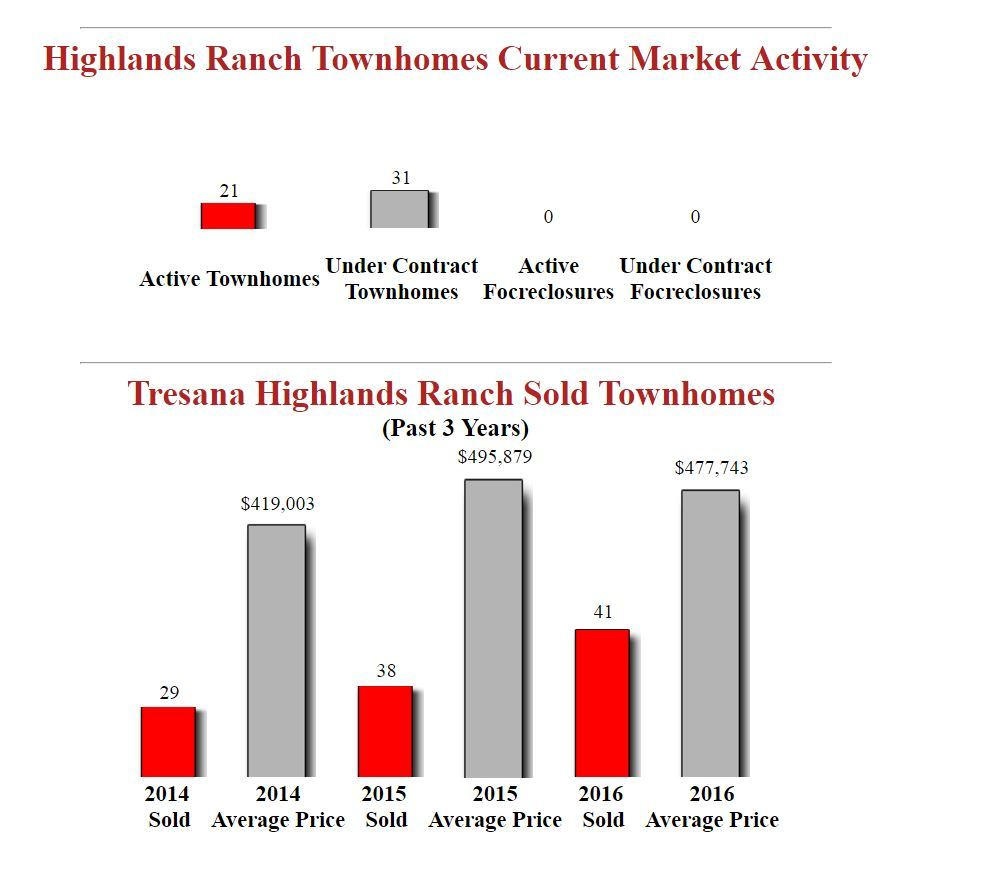 Tresana Highlands Ranch Townhomes