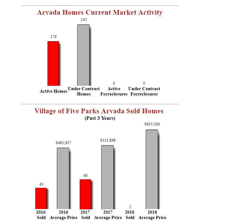 Village of five parks arvada homes for sale