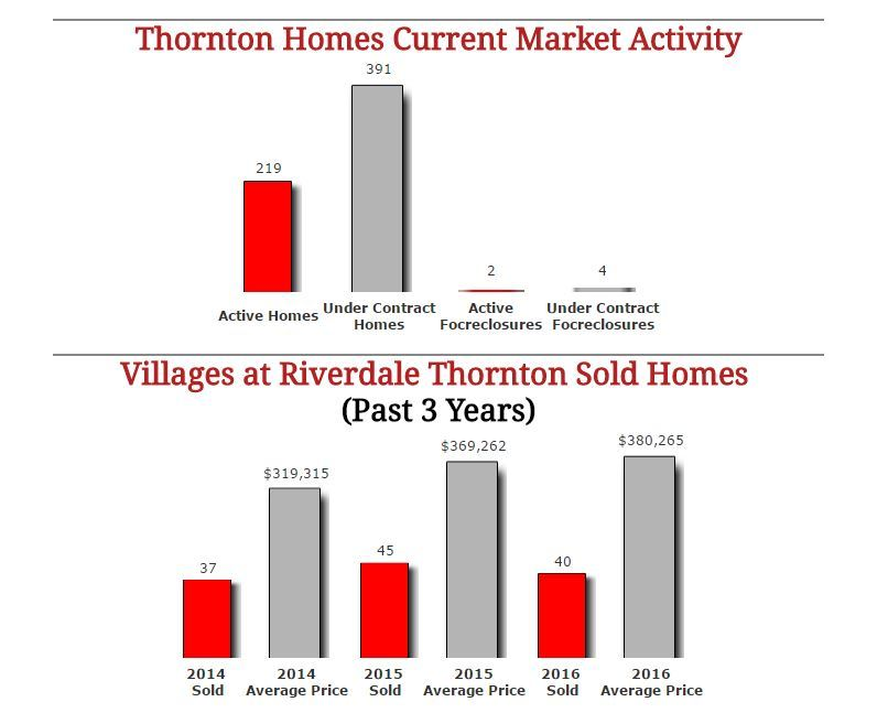 Coming Soon In Villages At Riverdale Thornton