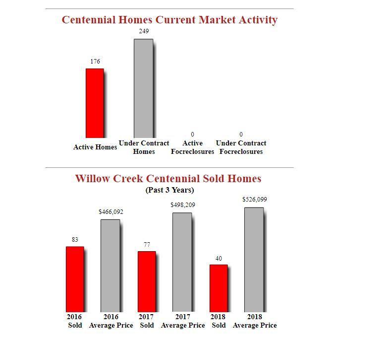 Willow Creek Centennial Homes