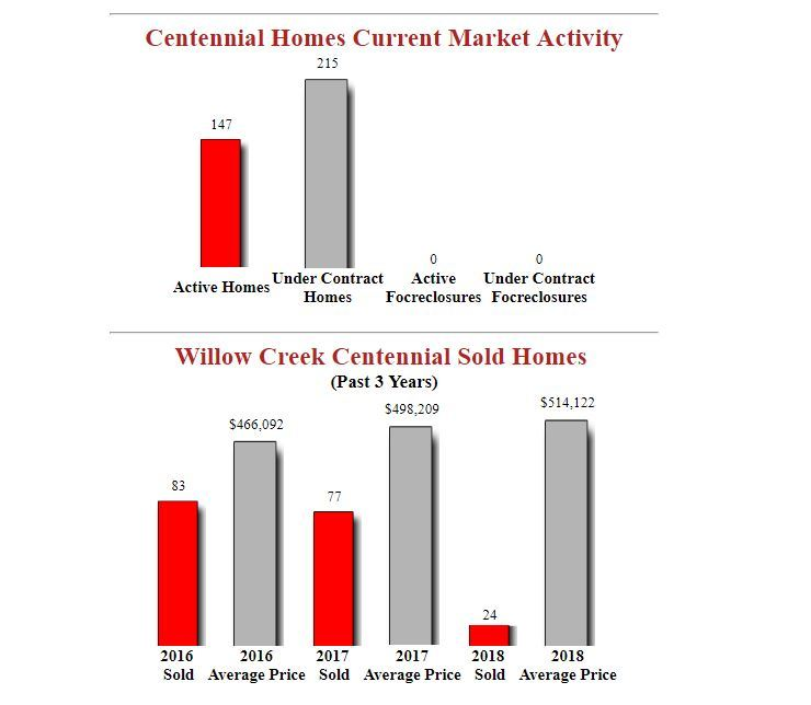 Willow Creek Centennial Homes Market Report
