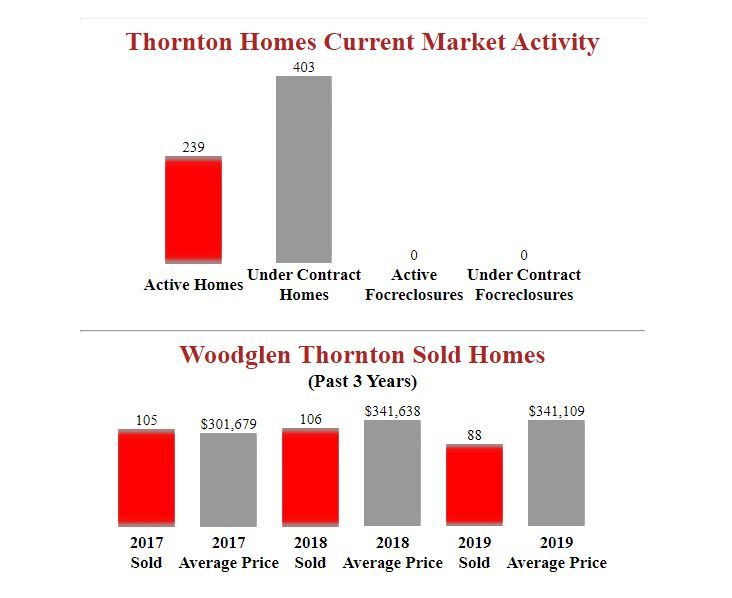 woodglen thornton homes for sale