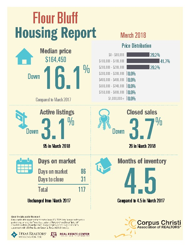 Flour Bluff Housing Report March 2018