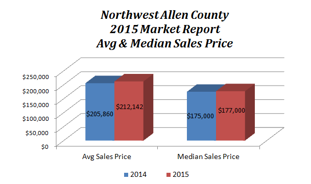 Northwest Allen county 2015 Real Estate market report