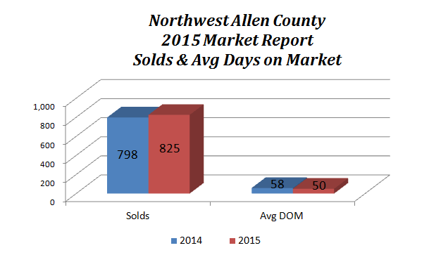 Northwest Allen County Real Estate Market Report 2015