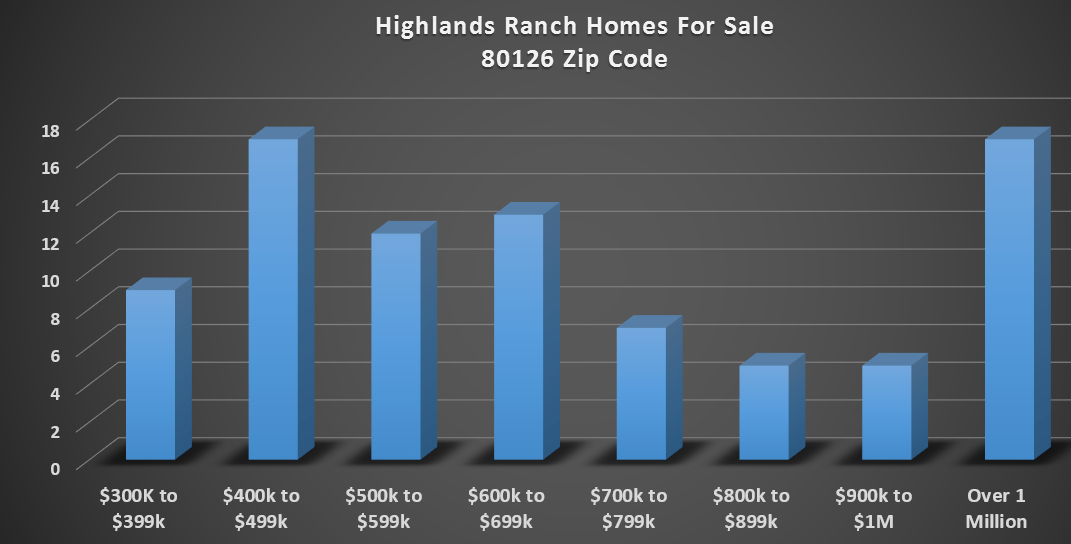 homes for sale in highlands ranch zip code 80126 10 1