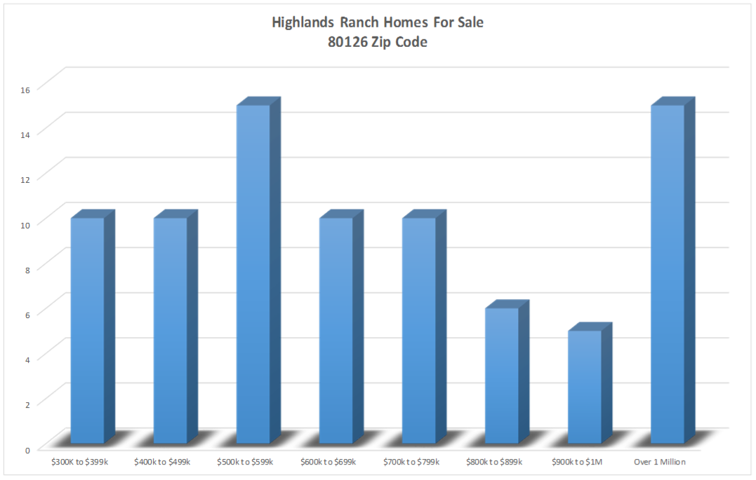homes for sale in highlands ranch zip code 80126