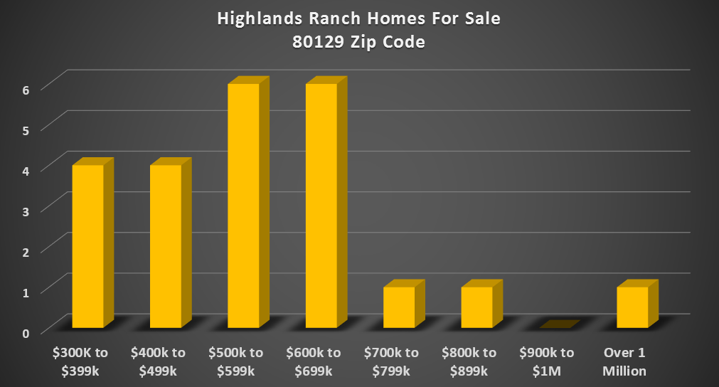 homes for sale in highlands ranch zip code 80129