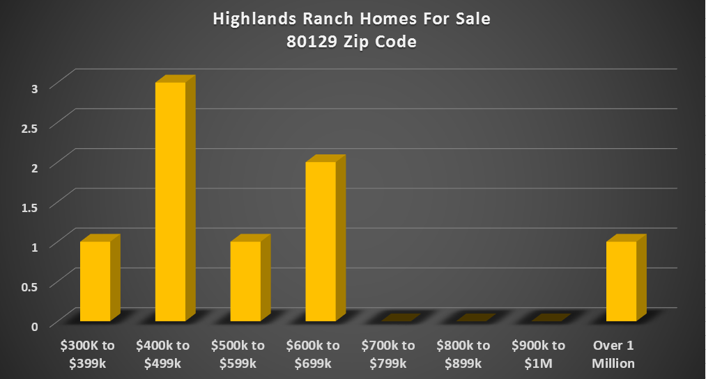 highlands ranch 80129
