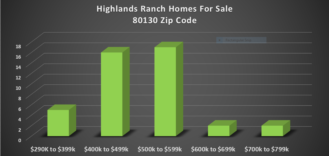 homes for sale in highlands ranch zip code 80130 june
