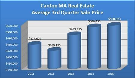 Average Sale Price of a Canton MA Home Sold in the 3rd Quarter - 2011 to 2015
