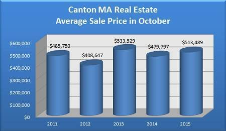 Average Sale Price of a Canton MA Home Sold in October - 2011 to 2015
