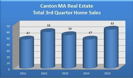 Total Canton MA Homes Sold in the 3rd Quarter - 2011 to 2015