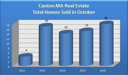 Total Canton MA Homes Sold in October - 2011 to 2015