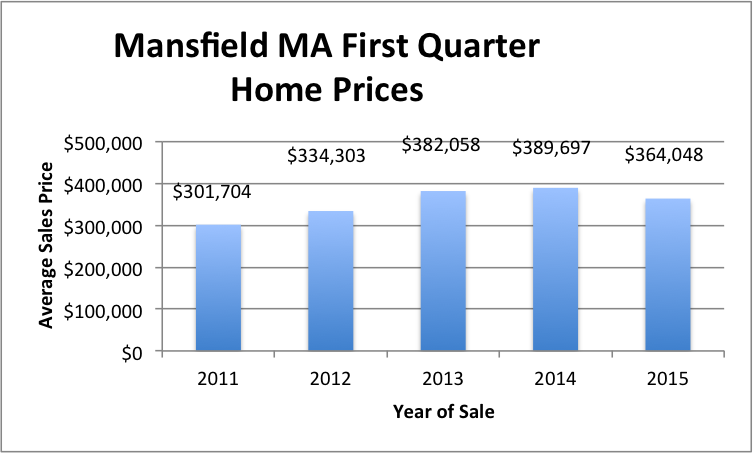 mansfield ma first quarter prices