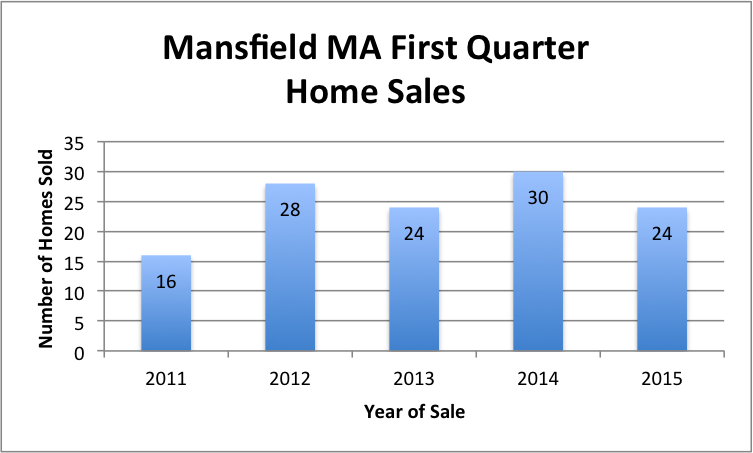 mansfield ma first quarter 2015 sales