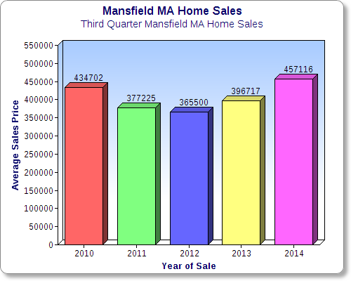 mansfield ma 2014 third quarter home prices