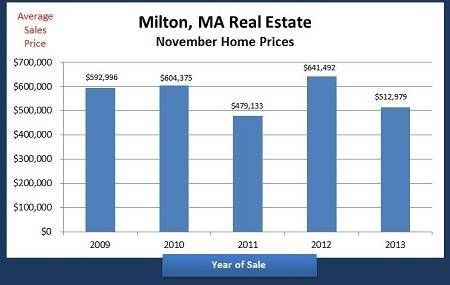 Prices for Milton MA homes sold in November 2009-2013