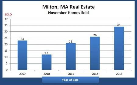 Homes sold in Milton MA in November 2013