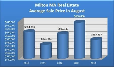 Average Sales Price of a Milton Home Sold in August - 2010 to 2014