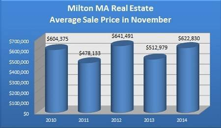 Average Sale Price of a Milton MA Home Sold in November - 2010 to 2014
