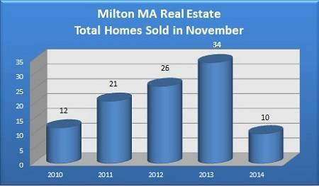 Total Milton MA Homes Sold in November - 2010 to 2014