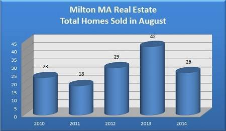 Total Milton MA Homes Sold in August - 2010 to 2014