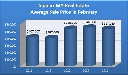 Average Sale Price of a Sharon MA Home Sold in February - 2011 to 2015