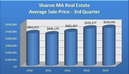 Average Sale Price of Sharon MA Homes in the 3rd Quarter - 2010 to 2014