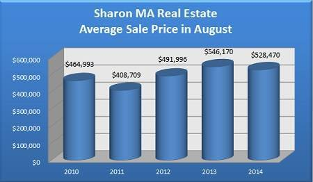 Average Sale Price for Sharon MA Homes Sold in August - 2010 to 2014