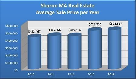 Average Sale Price of a Sharon MA Home Sold Per Year - 2010 to 2014