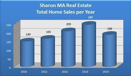 Total Sharon MA Homes Sold Per Year - 2010 to 2014