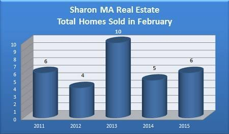 Total Sharon MA Homes Sold in February - 2011 to 2015