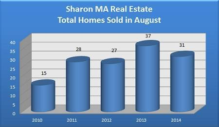 Total Sharon MA Homes Sold in August - 2010 to 2014