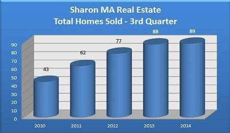Total Sharon MA Homes Sold in the 3rd Quarter - 2010 to 2014
