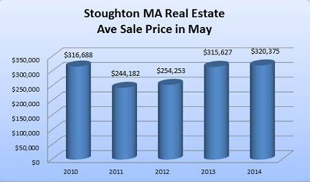 Stoughton MA Ave Sales Price of Homes Sold in May 2010-2014