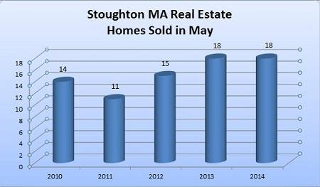 Stoughton MA Total Homes Sold in May 2010-2014