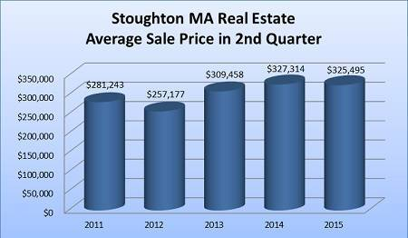 2nd Quarter 2015 Stoughton MA Home Sales Report Summary - Average Sale Price During the 2nd Quarter 2011 to 2015