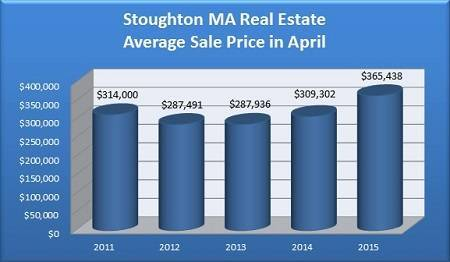Average Sale Price of a Stoughton MA Home Sold in April - 2011 to 2015