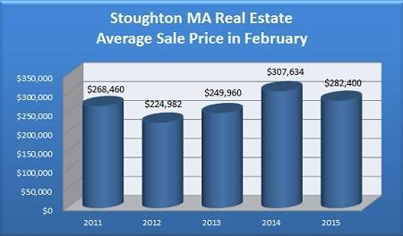 Average Sale Price of a Stoughton MA Home Sold in February - 2011 to 2015