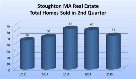 2nd Quarter 2015 Stoughton MA Home Sales Report Summary - Total Homes Sold During the 2nd Quarter 2011 to 2015