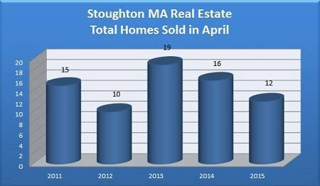 Total Stoughton MA Homes Sold in April - 2011 to 2015
