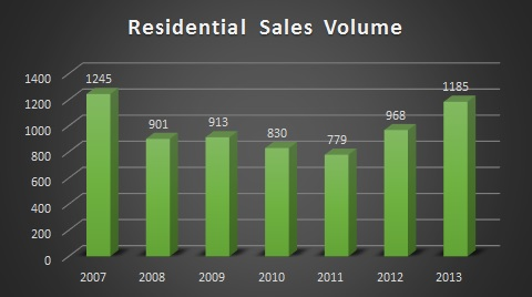 2013 Missoula Market Volume