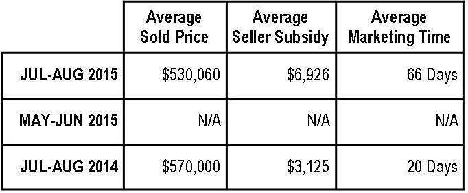 Braemar Property Values:  July-August 2015 (Arista Series)