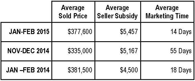 Braemar Property Values:  January-February 2015 (Carriage Series)