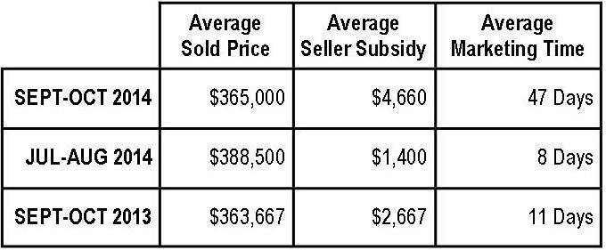 Braemar Property Values:  September-October 2014 (Carriage Series)