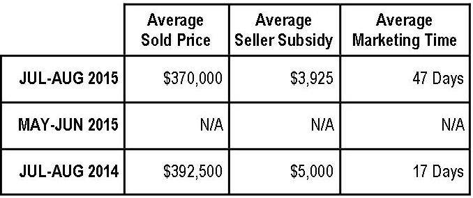 Braemar Property Values:  July-August 2015 (Courtyard Series)